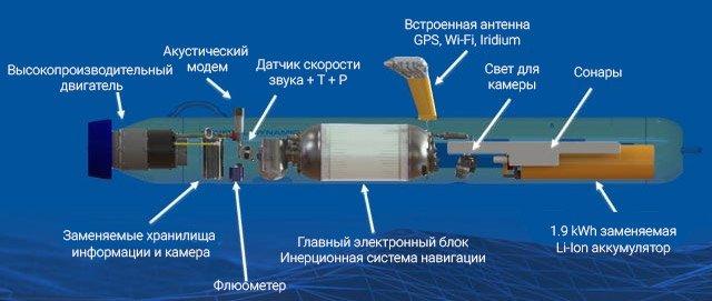 Bluefin-9 - новый подводный исследовательский дрон от General Dynamics