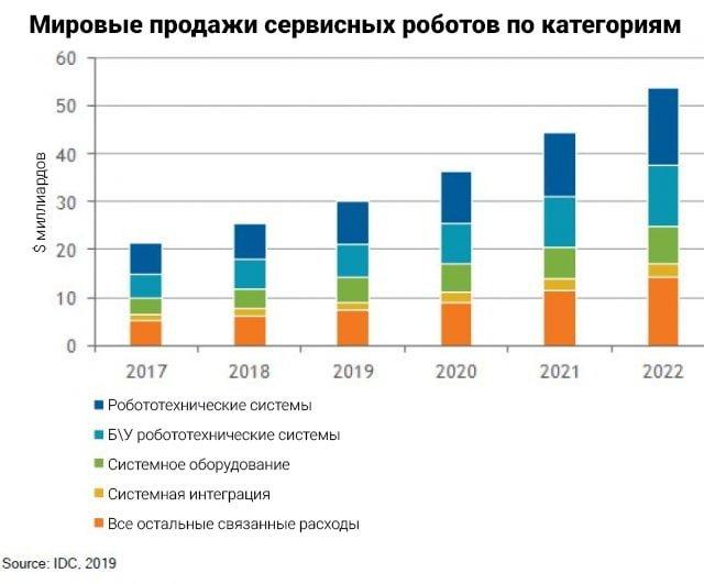 Компания IDC опубликовала прогнозы роста рынка коммерческой робототехники к 2022 году
