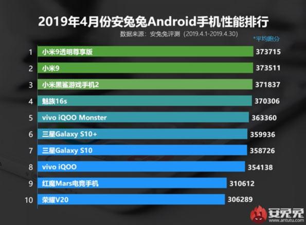 Апрельский рейтинг AnTuTu завоевали смартфоны Xiaomi