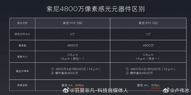 Разница в камерах Redmi K20 и Redmi K20 Pro все же есть