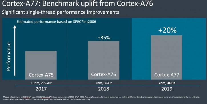 Анонс ARM Cortex-A77 и Mali-G77: новое поколение мобильной архитектуры