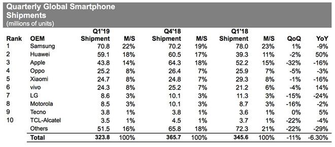 Рынок смартфонов: всё падает, Huawei и Vivo растут