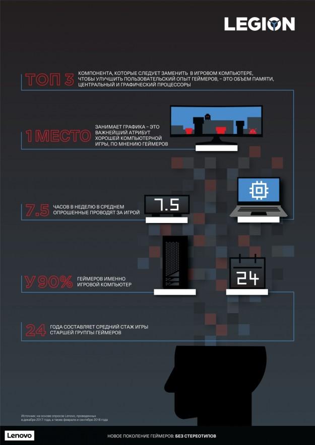 Lenovo представляет результаты исследования предпочтений и поведения геймеров