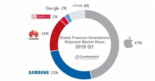 Из-за Apple рынок премиальных смартфонов упал на 8%