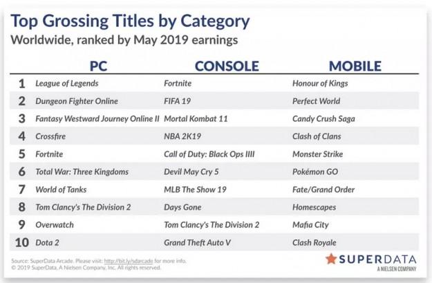 Названы самые разорительные игры на компьютерах, консолях и мобильных