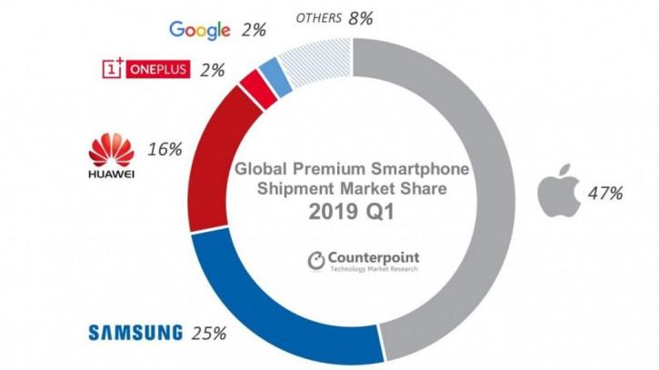 Продажи дорогих смартфонов упали по всему миру. Но не в России!