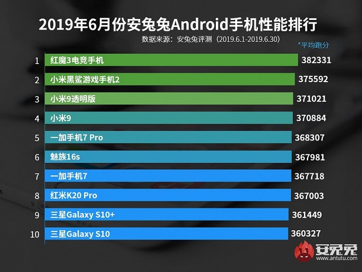 Топ-10 самых мощных Android-смартфонов