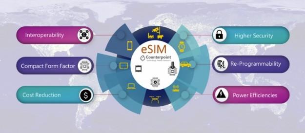 Поставки устройств с поддержкой eSIM к 2025 году вырастут в пять раз