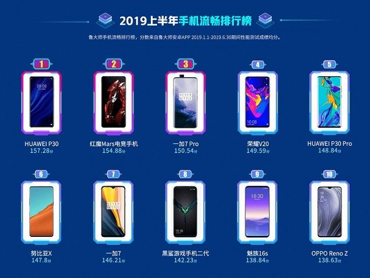Huawei P30 – самый популярный смартфон первой половины 2019 года