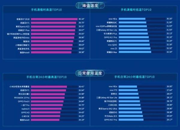 Xiaomi Mi 6X и Nokia X7 – самые горячие смартфоны