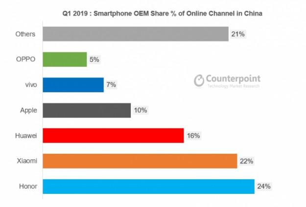 Honor и Xiaomi занимают почти половину онлайнового рынка смартфонов Китая