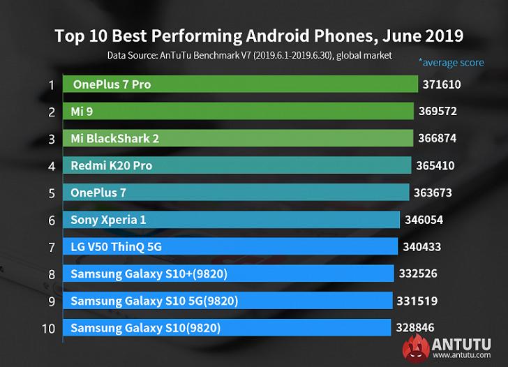 OnePlus 7 Pro – самый производительный смартфон в мире