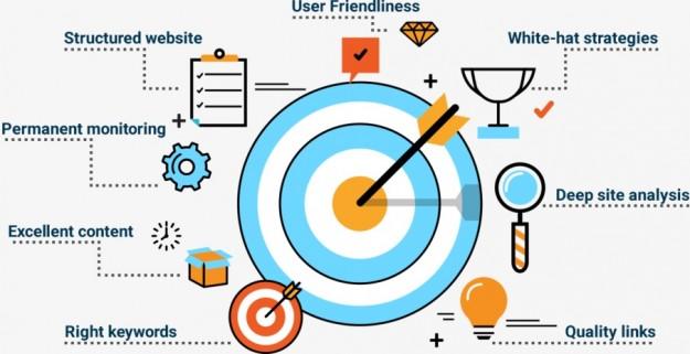 SMARTtech: Умное продвижение новых сайтов в 2019 году. Где и как?!