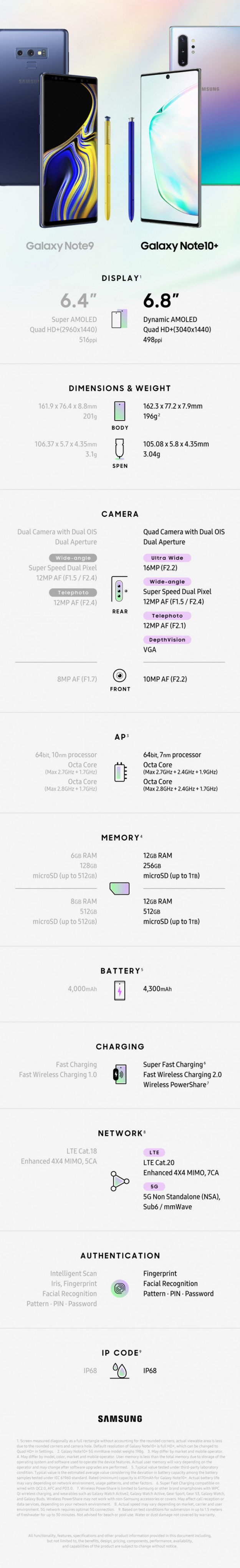 Samsung Galaxy Note 10+ против Galaxy Note 9: инфографика