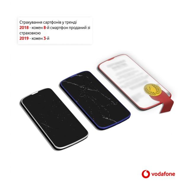 Аналитика Vodafone Retail: рынок смартфонов в Украине