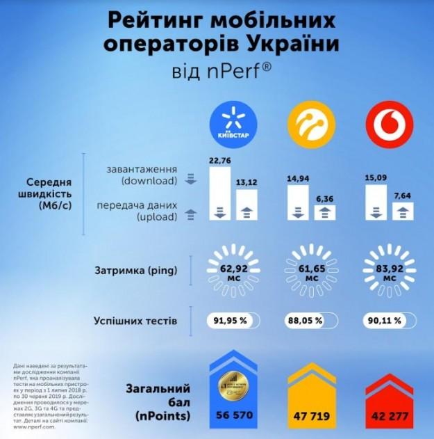 Новое международное исследование подтвердило высокую скорость мобильного интернета Киевстар