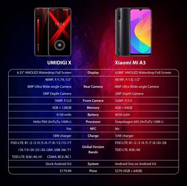 Umidigi X – новая альтернатива Xiaomi Mi A3?