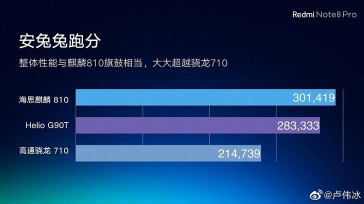 Для Xiaomi Redmi Note 8 Pro и Redmi Note 8 будет выпущена игра World of Warcraft