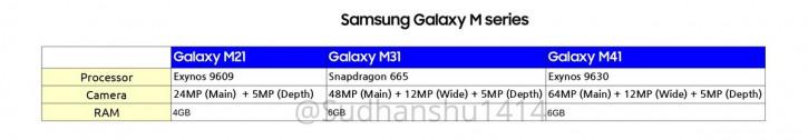 Ключевые характеристики следующих Samsung Galaxy M и Galaxy A