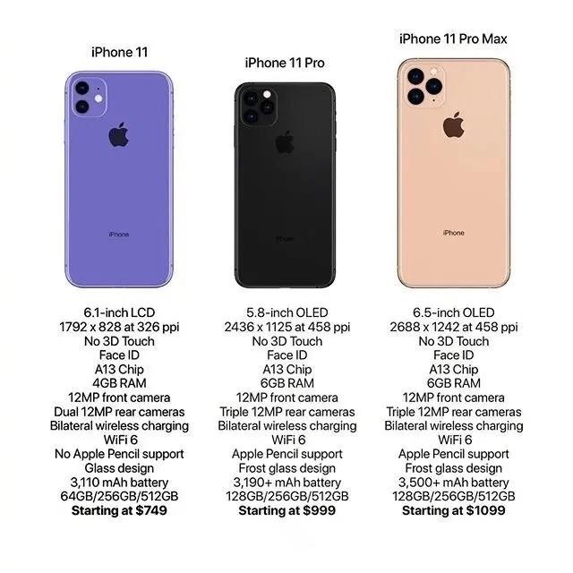 Предварительные данные о характеристиках и ценах iPhone 11 и 11 Pro