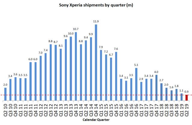 Продажи Sony Xperia уже меньше миллиона