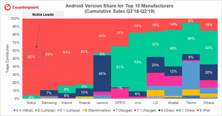 Nokia, Samsung и Xiaomi быстрее всех обновлять смартфоны до новой версии Android