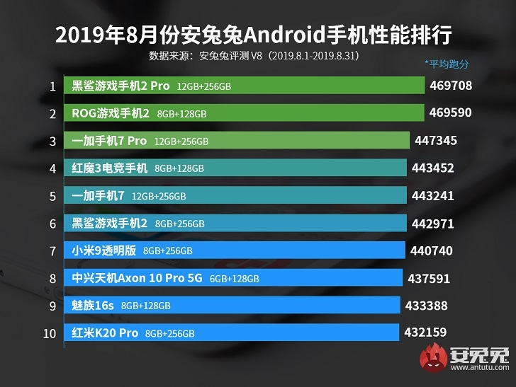 Названы самые мощные Android-смартфоны
