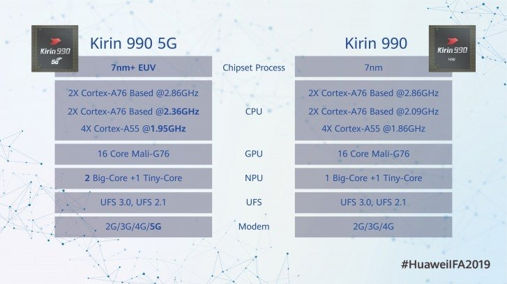 Huawei анонсирована мобильные процессоры Kirin 990 и Kirin 990 5G