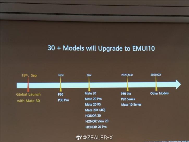 График релиза финальной EMUI 10 на Android 10 для Huawei и Honor
