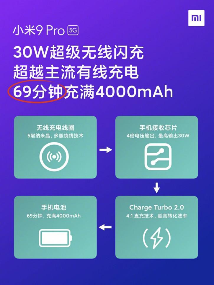 Xiaomi рассказала, насколько быстро заряжается Mi 9 Pro 5G