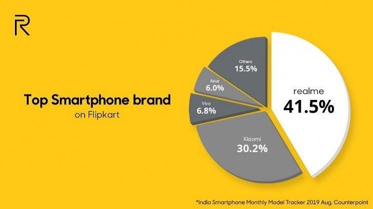 Бренд Realme продал свыше 1 млн смартфонов за день