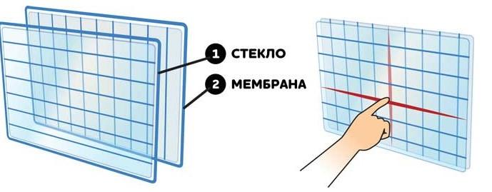 Разновидности и принцип действия тачскринов для мобильных телефонов