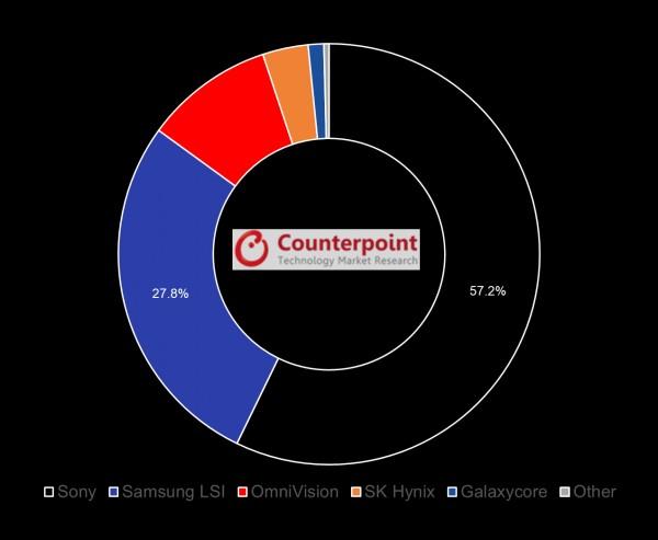 Два производителя контролируют 85% рынка датчиков изображения для смартфонов