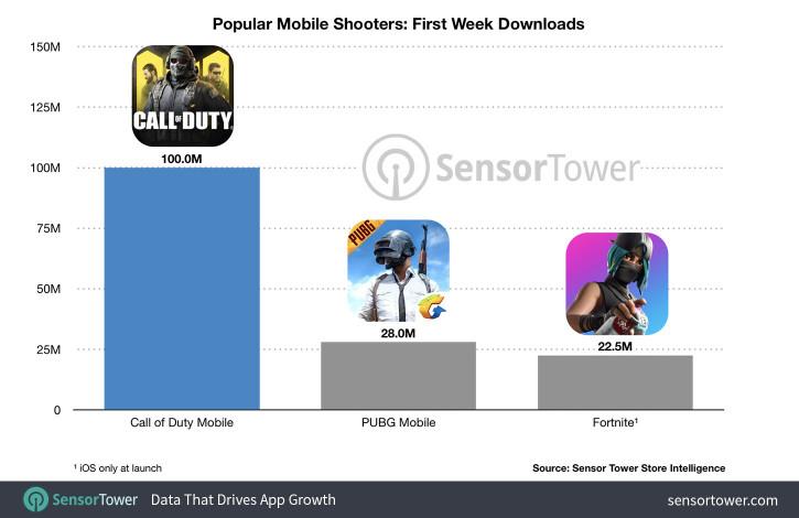Call Of Duty Mobile установила рекорд скачиваний за неделю