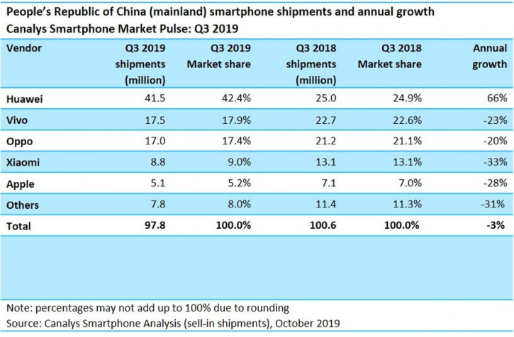 Продажи Xiaomi резко упали в Китае. А вот Huawei и Honor быстро растут