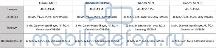 Удивительный факт: камера Xiaomi Mi 9 хуже, чем у Xiaomi Mi 9T