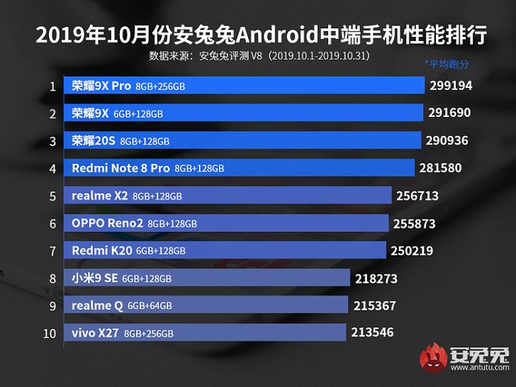 Honor 9X Pro – самый мощный «нефлагман» на ОС Android
