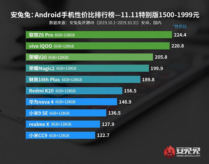 AnTuTu назвал лучшие смартфоны разных ценовых сегментов