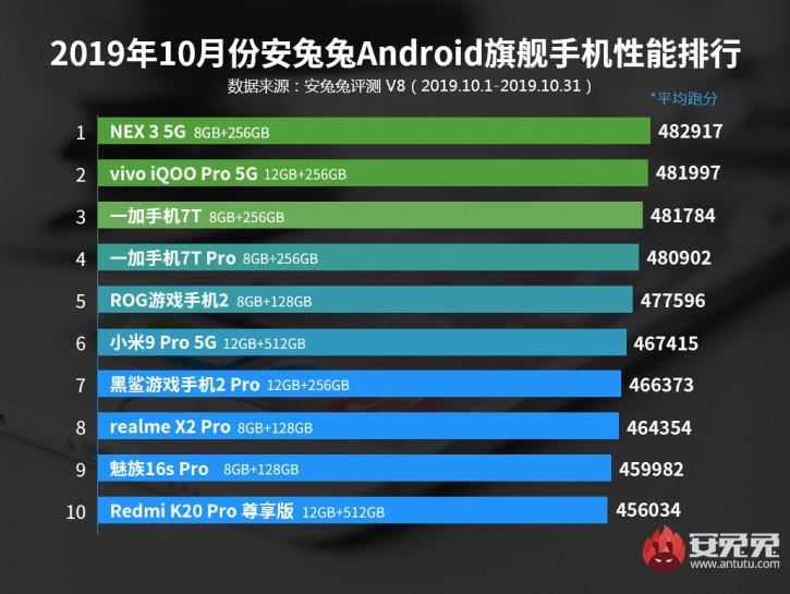 BBK захватила рейтинг AnTuTu, Vivo NEX 3 5G на вершине