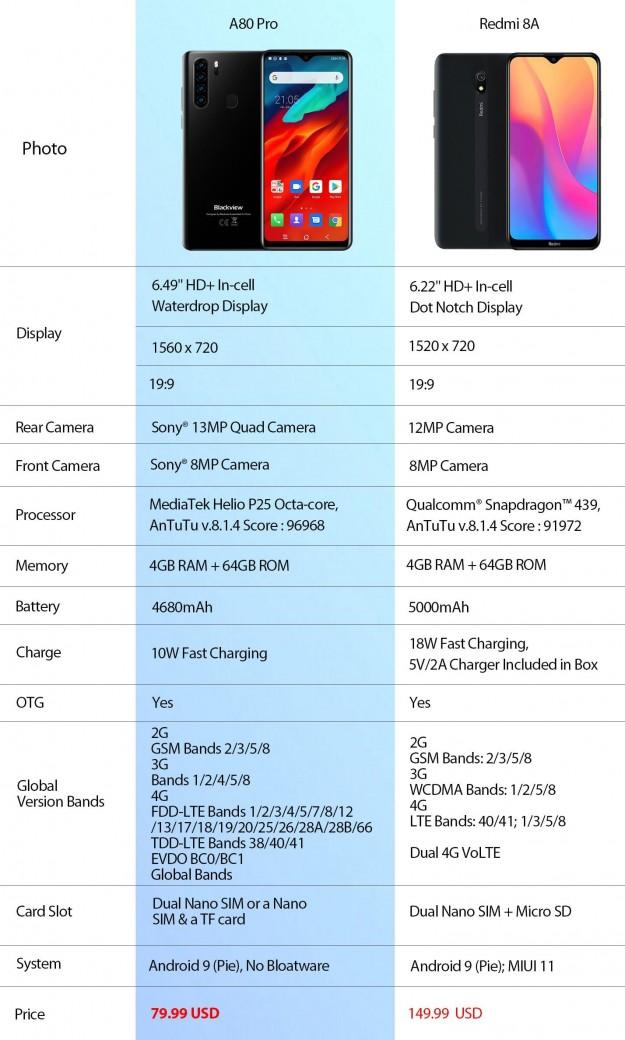 Blackview A80 Pro до 4 декабря – цена ,99 только на AliExpress