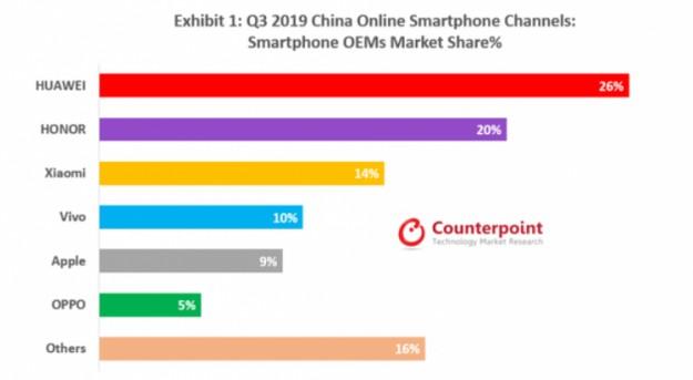 Huawei и Honor занимают почти половину онлайн-рынка смартфонов Китая