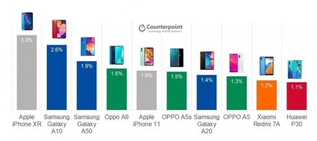 Обновлен список самых продаваемых смартфонов в мире