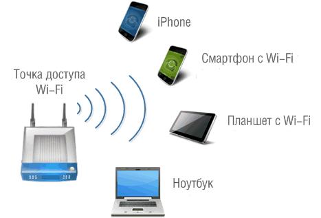 Необходимая точка доступа wifi