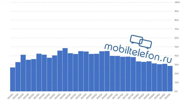 Почему смартфоны становятся скучными? Ответ в одном графике