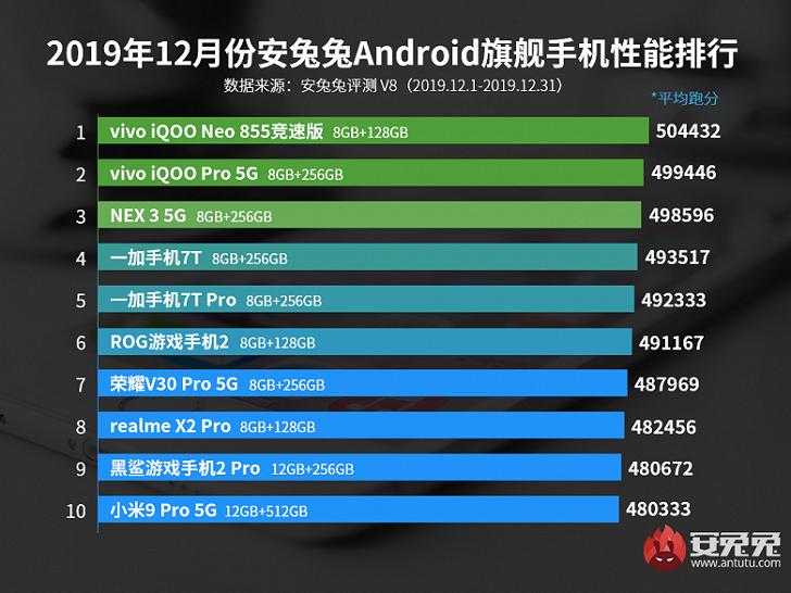 vivo iQOO Neo 855+ – самый производительный смартфон 2019 года