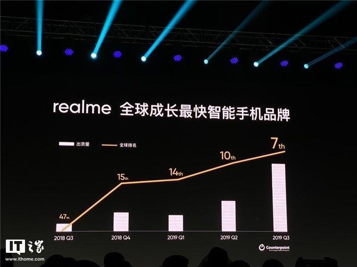 Realme продала 25 млн смартфонов в 2019 году