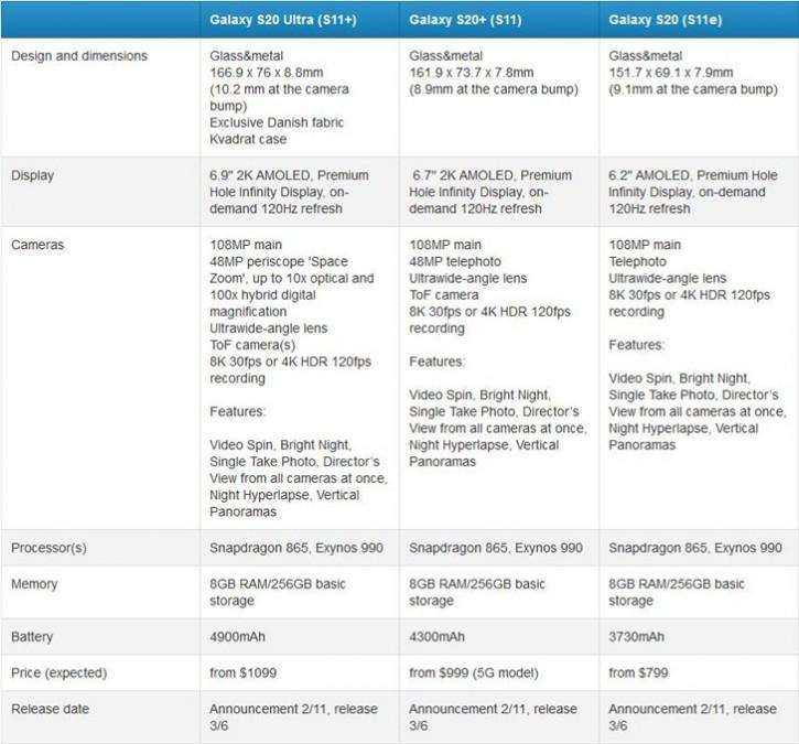 Характеристики, цены и дата релиза всех Samsung Galaxy S20: фейк?