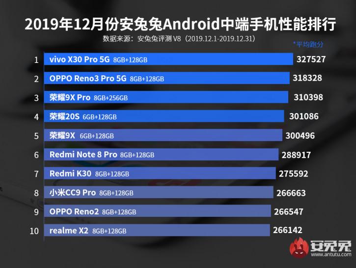 Китайцы в огне! Huawei, Xiaomi и BBK разделили весь топ-10 середняков