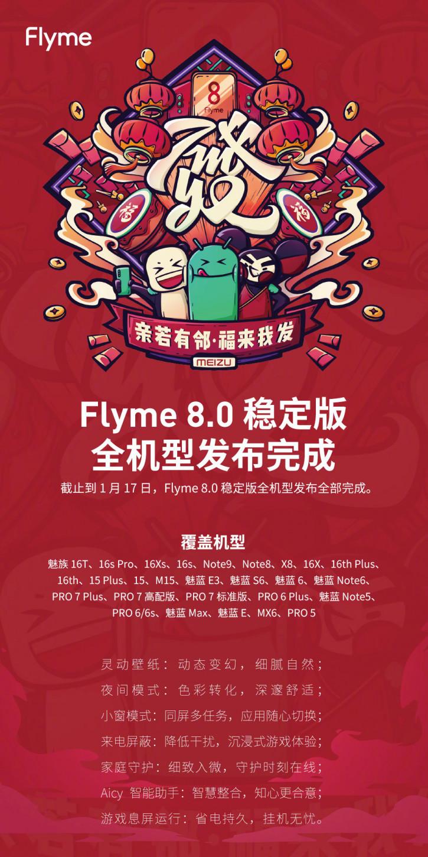 Meizu отчиталась о ходе обновления смартфонов до Flyme OS 8
