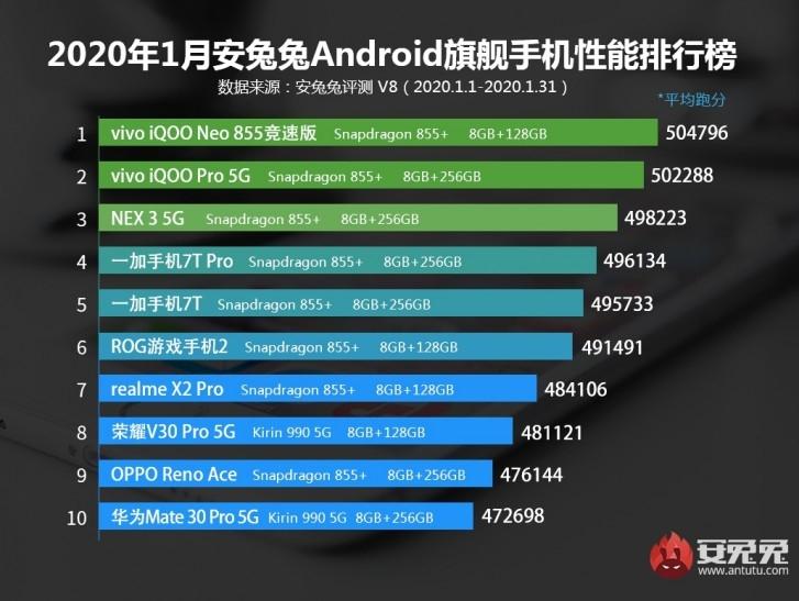 В топ-10 самых производительных смартфонов по версии AnTuTu нет ни одной модели Xiaomi